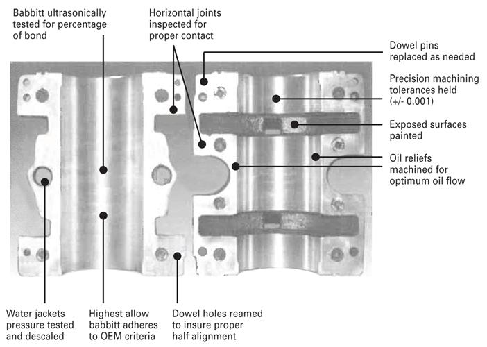 Babbitt Bearing Repair Key Characteristics
